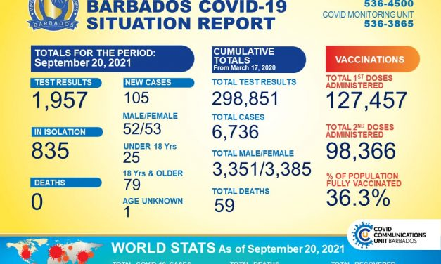 COVID-19 UPDATE: 105 NEW CASES, 835 IN ISOLATION
